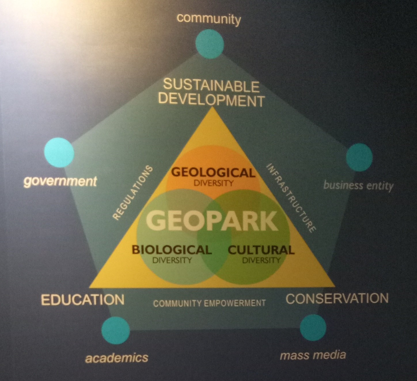 Management of the geopark considers multiple interlocking priorities and stakeholders